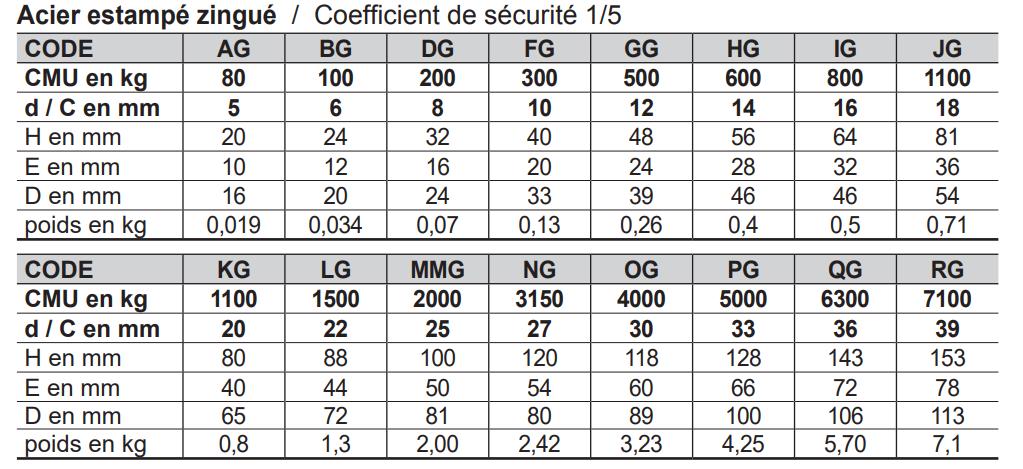Manille lyre standard zinguée LEVAC - Ø16 mm - CMU 800 kg - Coef. utile 1/4 - 5250IG